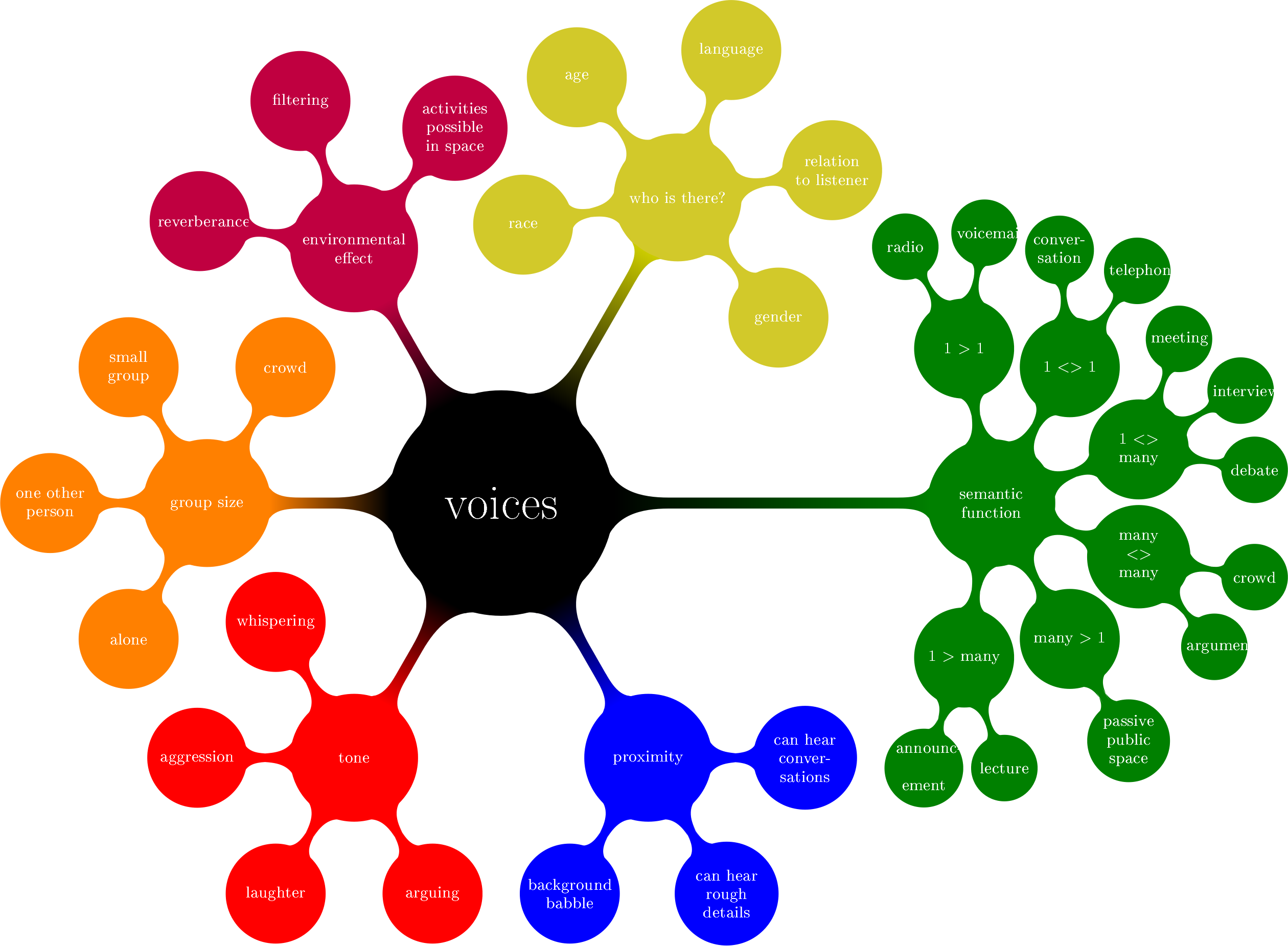A figure from my PhD showing differnet ways we could categorise voices.